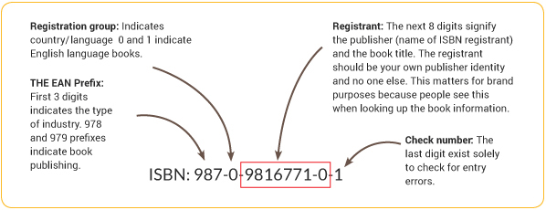 Diagram showing different parts of ISBN